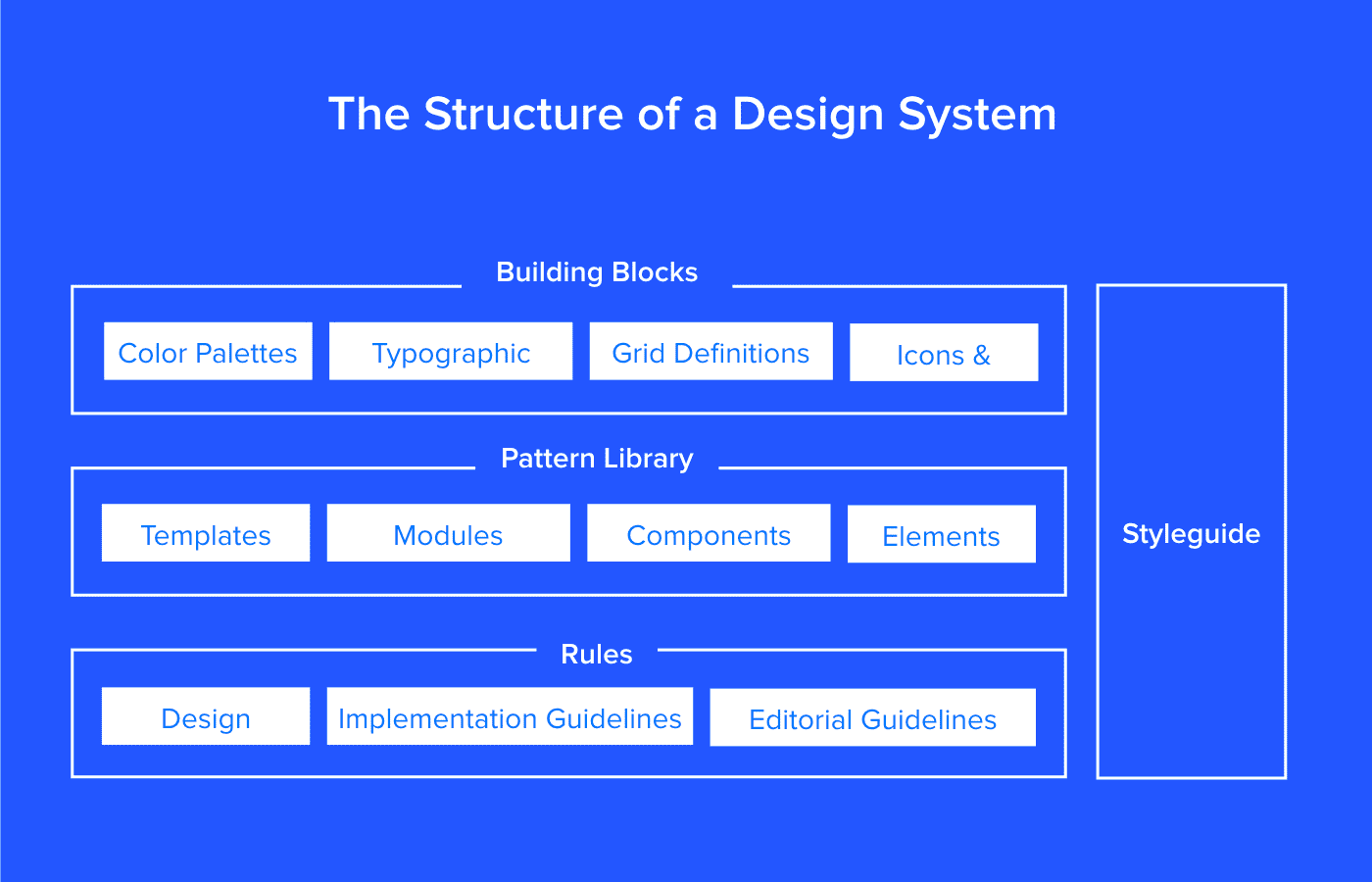 Everything I Know About Style Guides, Design Systems, and Component